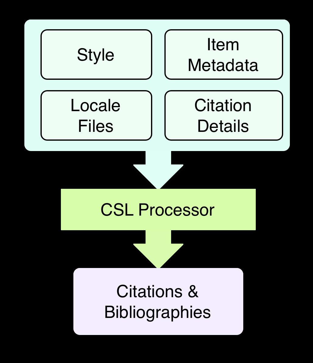 csl-infrastructure